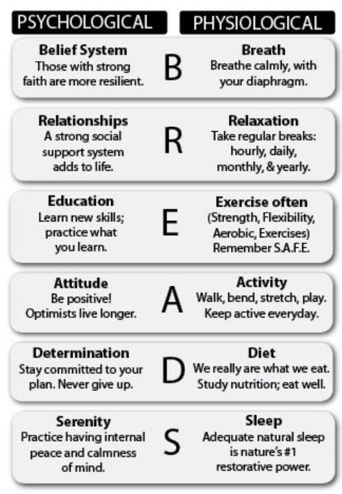 B.R.E.A.D.S. of physiological and psychological change