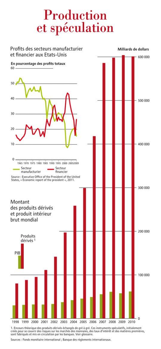Production et spéculation, par Cécile Marin (Le Monde diplomatique, septembre 2011)