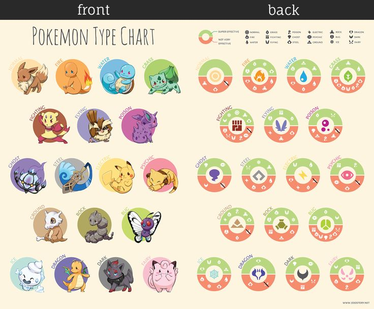 Illustrated Pokemon Type Chart with battle type information on the back!  #pokemon #pokemonbattles #pikachu #poster #infographic