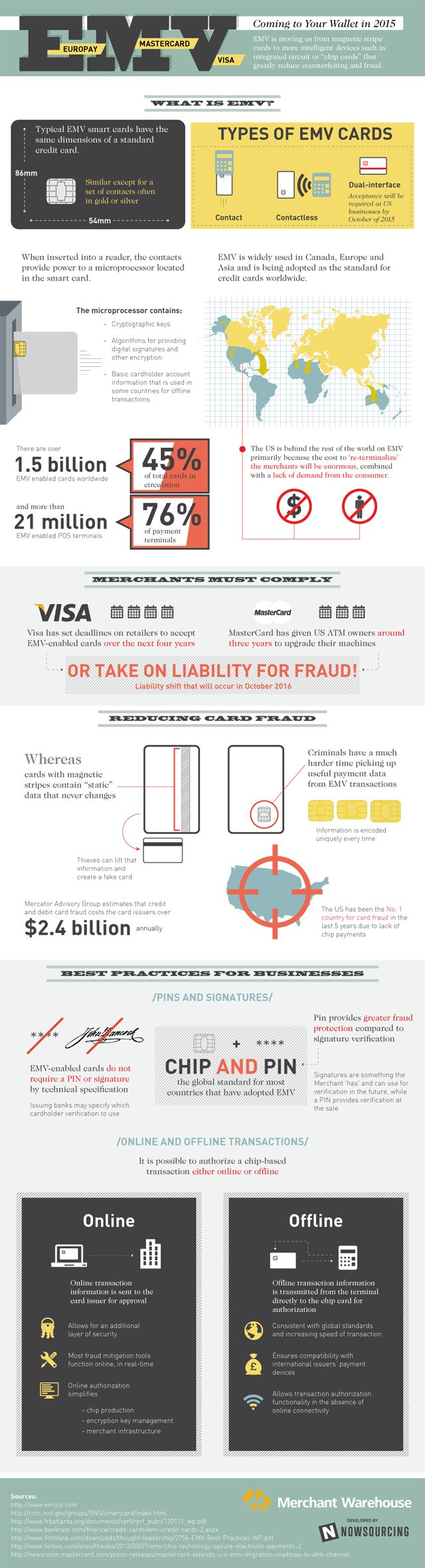 Credit Card Info That Works Pin Inhalation And Exhalation Diagram 1 On Pinterest 20 Best Emv Images Infographic