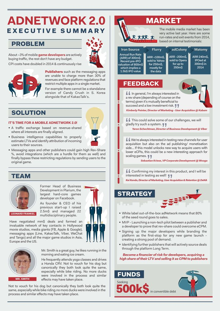 Wonderful Adnetwork 2.0 Executive Summary Infographic ... Regarding Best Executive Summary