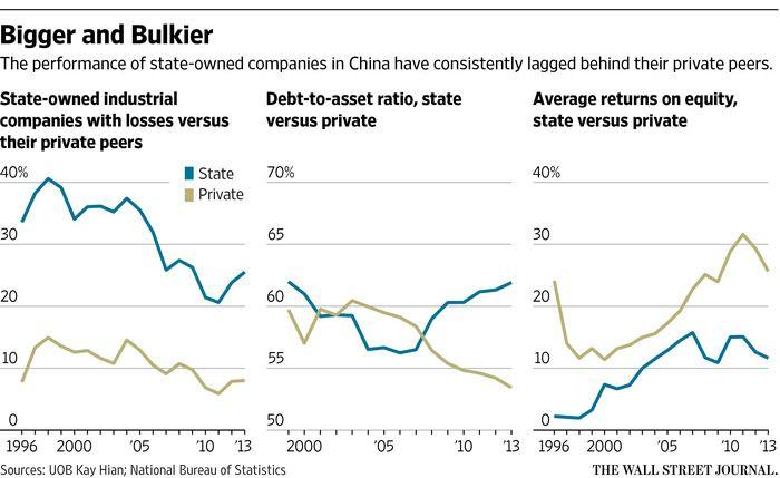 中国の国有企業のパフォーマンスは民間セクターに及ばない。左:赤字の国有事業会社(青)と民間事業会社の割合、中:総資産負債比率、右:株主資本利益率(ROE)の平均