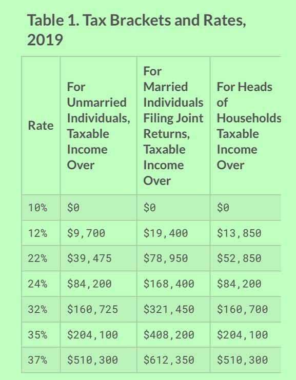 Good To Know For Your Tax Earnings Reference For The 2019 Calendar Year As You Accumulate Income Now Accounting Taxe Tax Brackets Yearly Calendar Income