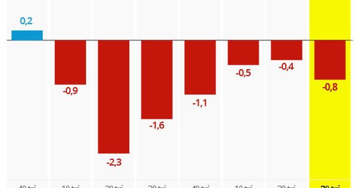 Ainda flata muito para o fundo do poço... Queda forte de investimentos segue derrubando PIB, dizem analistas