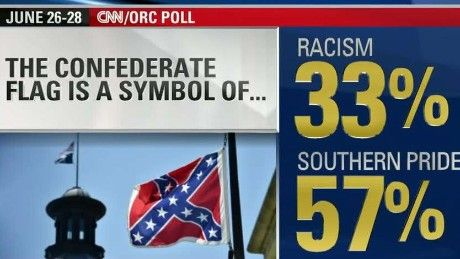 Please learn the TRUTH about the Confederate flag  CNNPolitics.com Poll: Majority sees Confederate flag as Southern pride symbol, not racist http://www.cnn.com/2015/07/02/politics/confederate-flag-poll-racism-southern-pride/