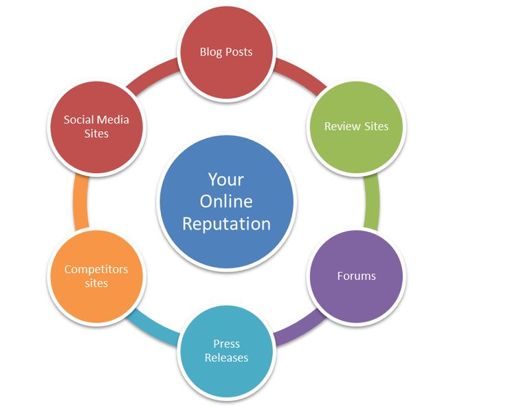Blog article about managing your online reputation #reputation_management