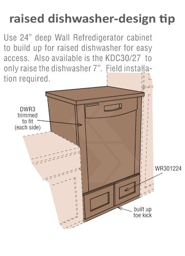 """raised dishwasher with cabinet beneath.  [approx. 09.26.15: to KR """"this is a good idea for me!""""]"""