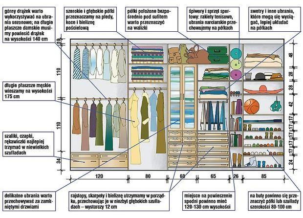 Garderoba - praktyczne porady