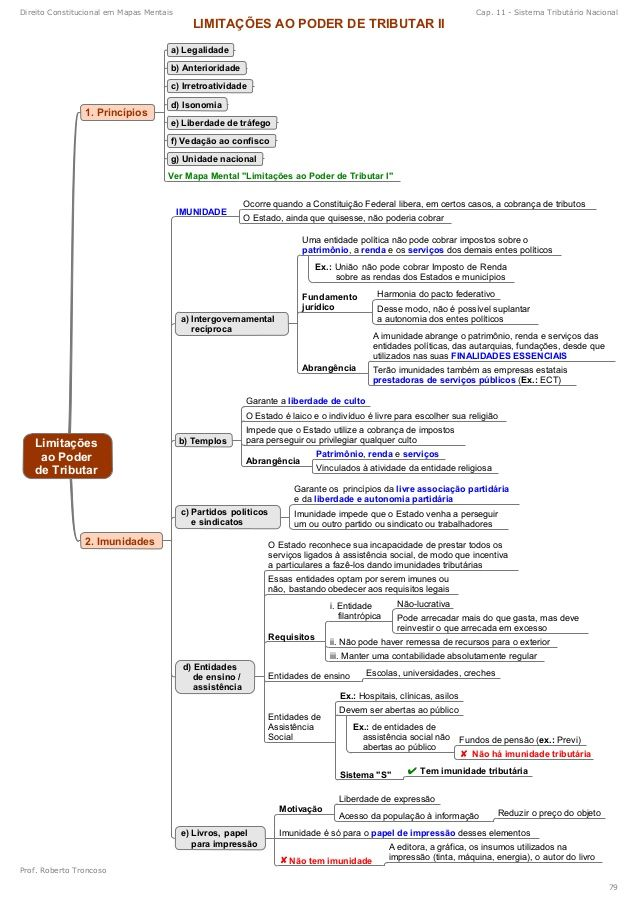 mapas mentais direito tributário - Pesquisa Google