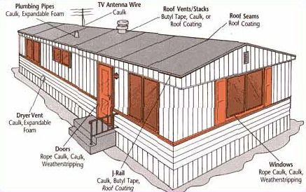 winterize your home - thinking about fixing up a mobile home
