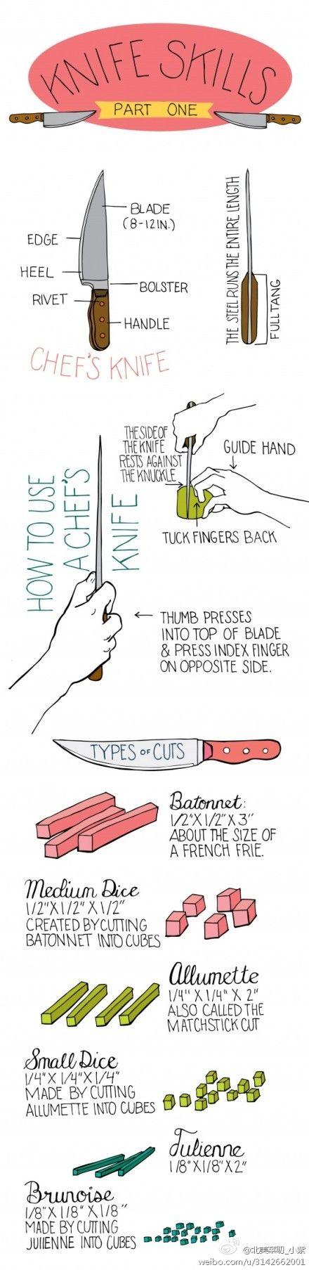 KNIFE SKILLS PART I  -- www.ultimatepaleoguide.com