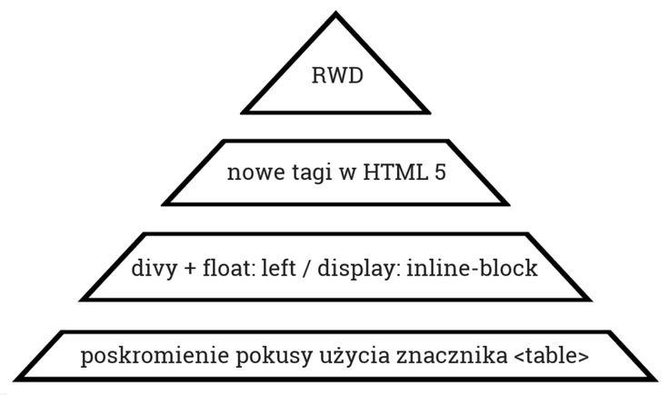 Float left vs. Display inline-block - Pasja informatyki