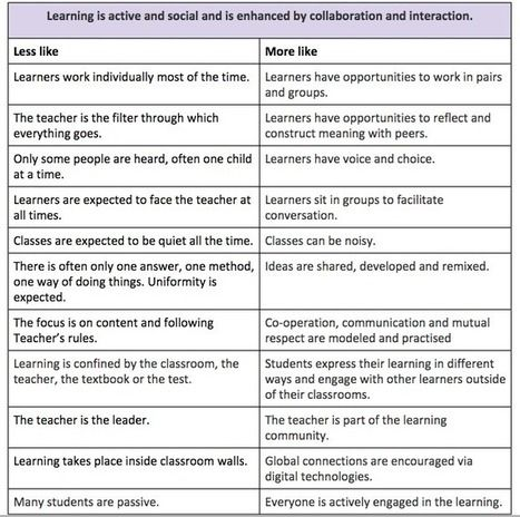 40 best Appraisals images on Pinterest Learning, Classroom ideas - sample teacher evaluation form
