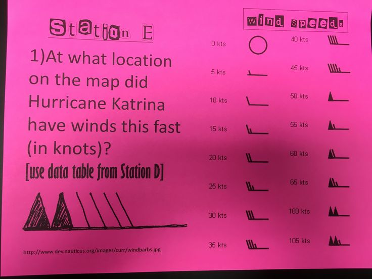 Hurricane tracking part 2: use the wind speed chart and hurricane tracking location. Combination is written with a UV pen on a tracking map.