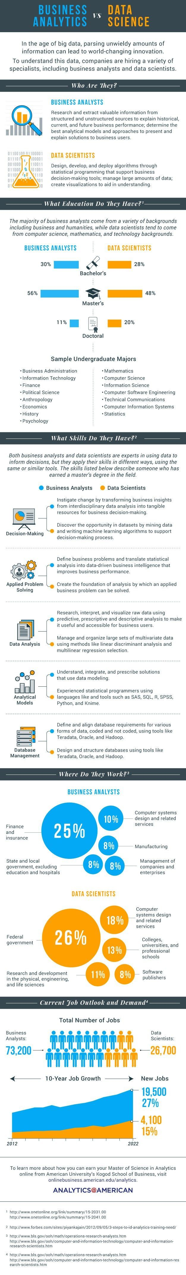 Business Analytics Vs Data Science #Infographic #Business #Data
