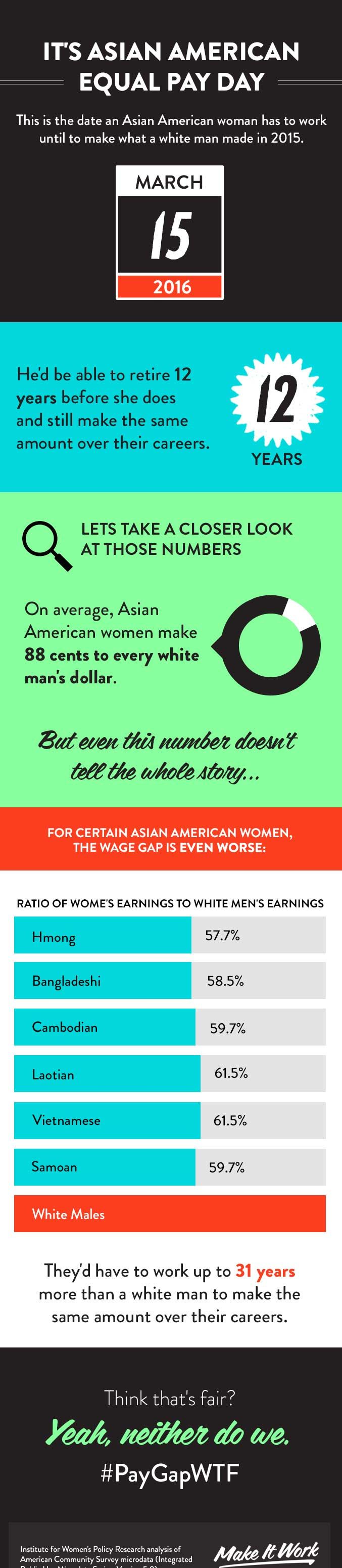 March 15 is Asian American Equal Pay Day. Basically, the average Asian American woman earns 88 cents on the dollar — meaning she works an extra two and a-half months to earn what a white male brings home in a year. Which may not sound all that bad, considering the overall, the average American woman will have to work for yet another month to earn the same amount. Even when it comes to the wage gap, we are the Model Minority!