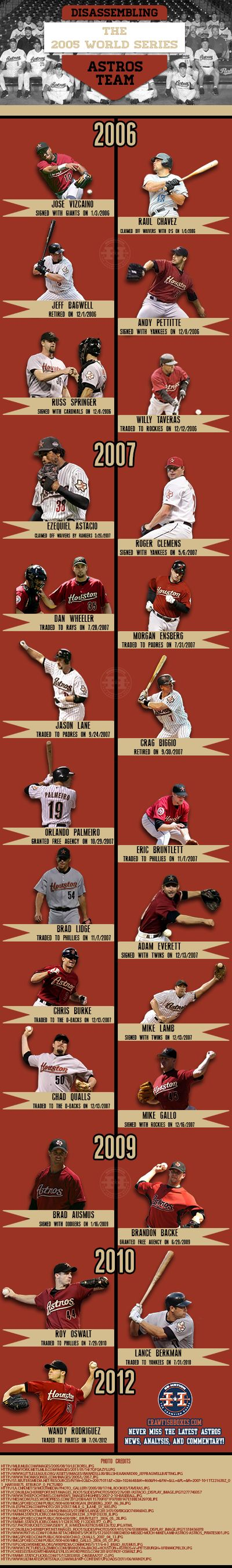 Dismantling the Astros 2005 World Series Team