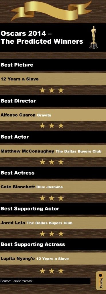 Oscar winners 2014 - as predicted by Social Media