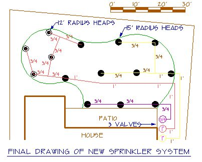 HOME LAWN SPRINKLER SYSTEMS DESIGN
