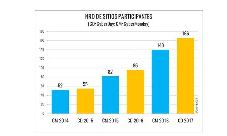 participantes-ecommerce Llega Cyber Day 2017 con importantes ofertas en el comercio electrónico