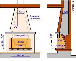 Resultado de imagen para planos de chimeneas rusticas