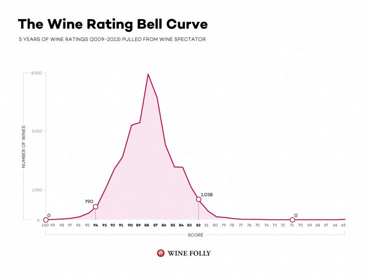 wine ratings explained http://winefolly.com/tutorial/wine-ratings-explained/