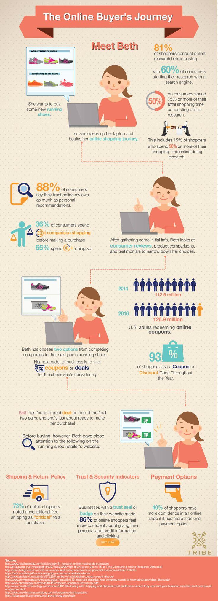 Marketing Blog  The Online Buyer's Journey [infographic]  Sailthru