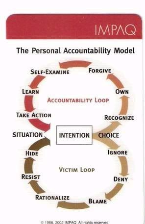 Personal Accountability is essential in all interpersonal relationships