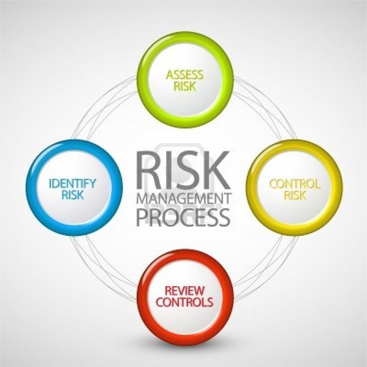 #OperationalRiskmanagement helps to control the risk of loss resulting from inadequate or failed internal processes, people and systems or from external events.