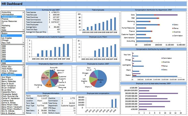 hr dashboard developed in excel