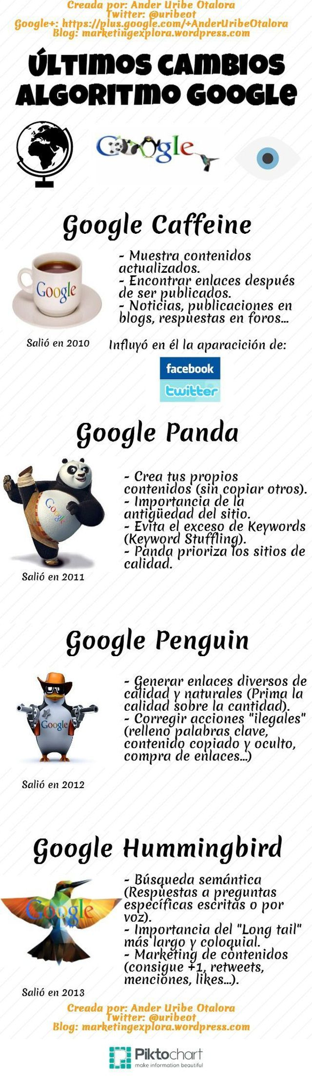 Una infografía, completamente en castellano, que nos explica los diversos cambios que ha realizado Google en su algoritmo a lo largo de los últimos años.