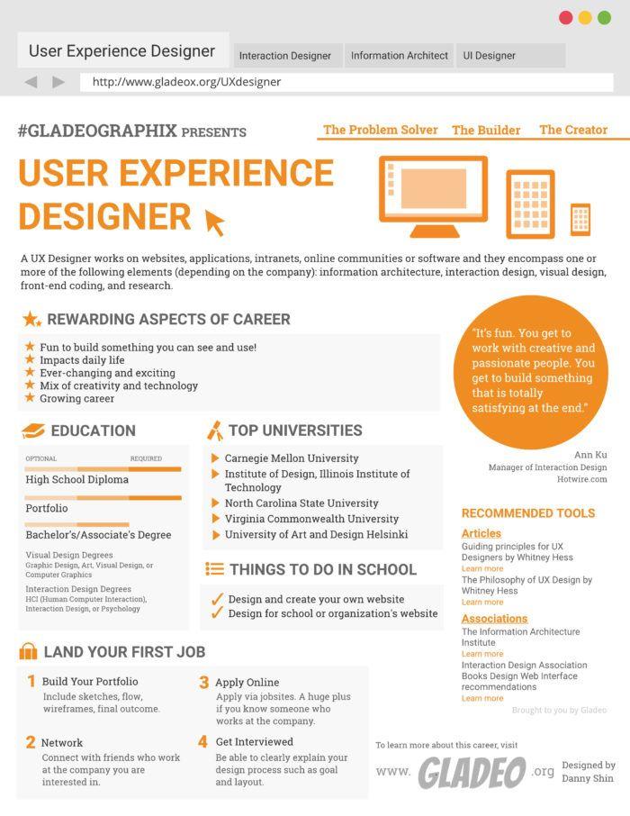 The Ux Designer Job Description A Sample Template To Use Design Jobs Information Architect Ux Design
