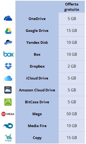 Ci sono molti servizi di Cloud Storage, ma capire quale sia il migliore per spazio gratuito, funzioni e compatibilità non è semplice.