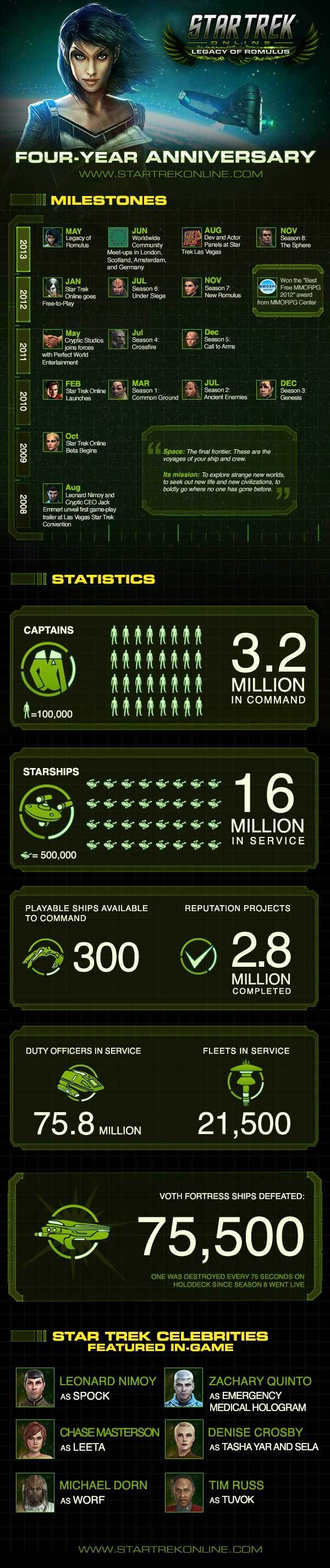 Star Trek Online MMO Celebrates 4th Anniversary With Infographic And Recap Video http://gg3.be/2014/02/01/star-trek-online-mmo-celebrates-4th-anniversary-with-infographic-and-recap-video/