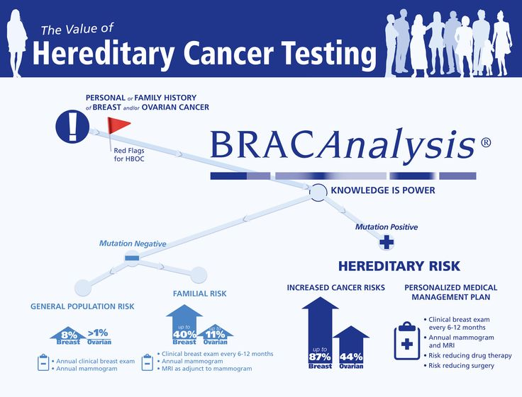 Although in some families with BRCA1 mutations the lifetime risk of breast cancer is as high as 80%, on average this risk seems to be in the range of 55 to 65%. For BRCA2 mutations the risk is lower, around 45%.