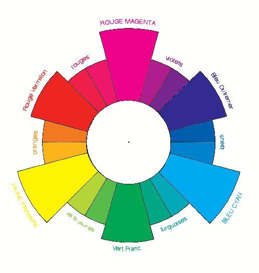 couleur exercice 1 : le cercle chromatique - Intellego.fr