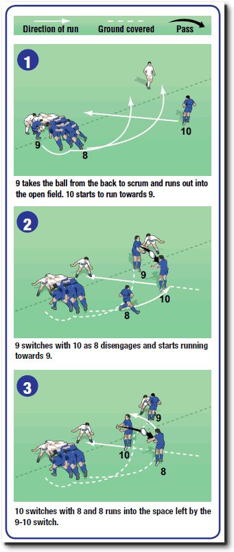 Back row move – 9-10-8 | Rugby Coach Weekly