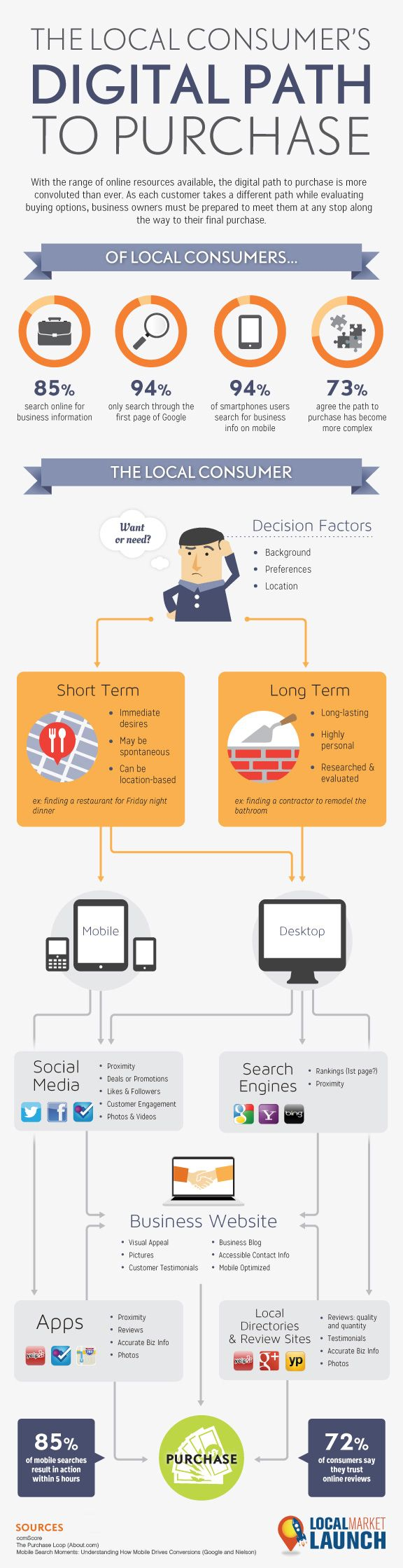 The Local Consumer's Path to Purchase [Infographic]