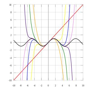 Taylor series! Representing a function as an infinitely long polynomial...