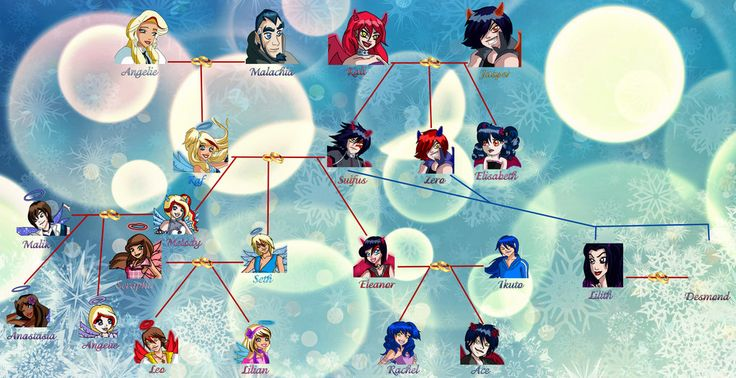 Raf and Sulfus Family Tree - NEW by Eleanor-Devil.deviantart.com on @DeviantArt
