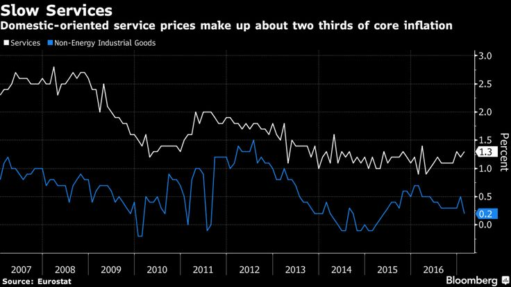 Decomposed inflation drivers:  Mario Draghihas left little doubt that he's not ready to accept euro-area inflation has truly returned, and a closer look at data from the 19-nation region helps explain his hesitation.