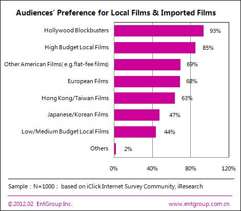Chinese movie industry