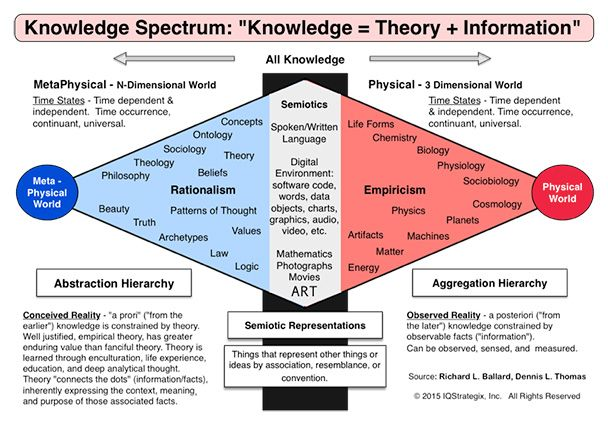 Knowledge Science: The Great Big Beautiful Puzzle