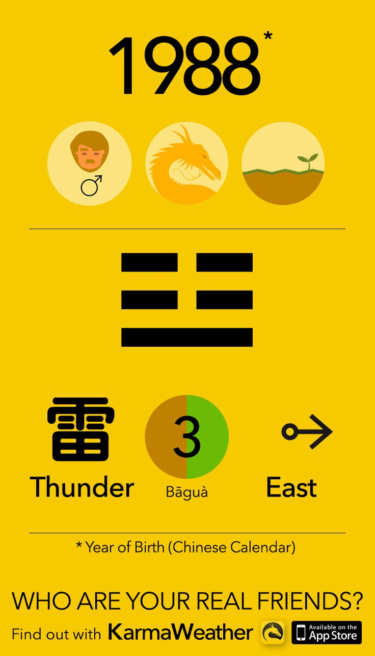 Feng Shui BaGua basics if you're a man born in 1988 (Chinese zodiac calendar), year of the Earth Dragon, by Karma Weather #KarmaWeather