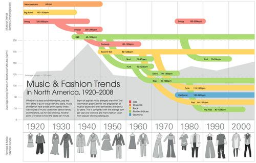 #fashion infographics fashion trends in North America