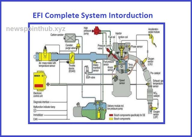 What Are Benefits Of Electronic Fuel Injection Efi Fuel
