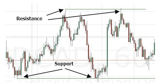 Learn about support and resistance http://tradingflag.weebly.com/sr.html