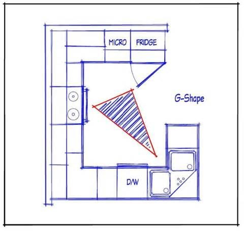 Image result for 10 x 8 kitchen layout design ideas for Square kitchen layout ideas