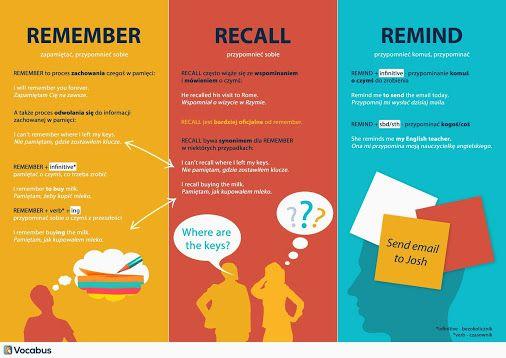 Angielskie słówka: Remember, Recall, Remind. Wyjaśniamy różnicę i rozwiewamy wątpliwości :-) http://www.vocabus.pl/