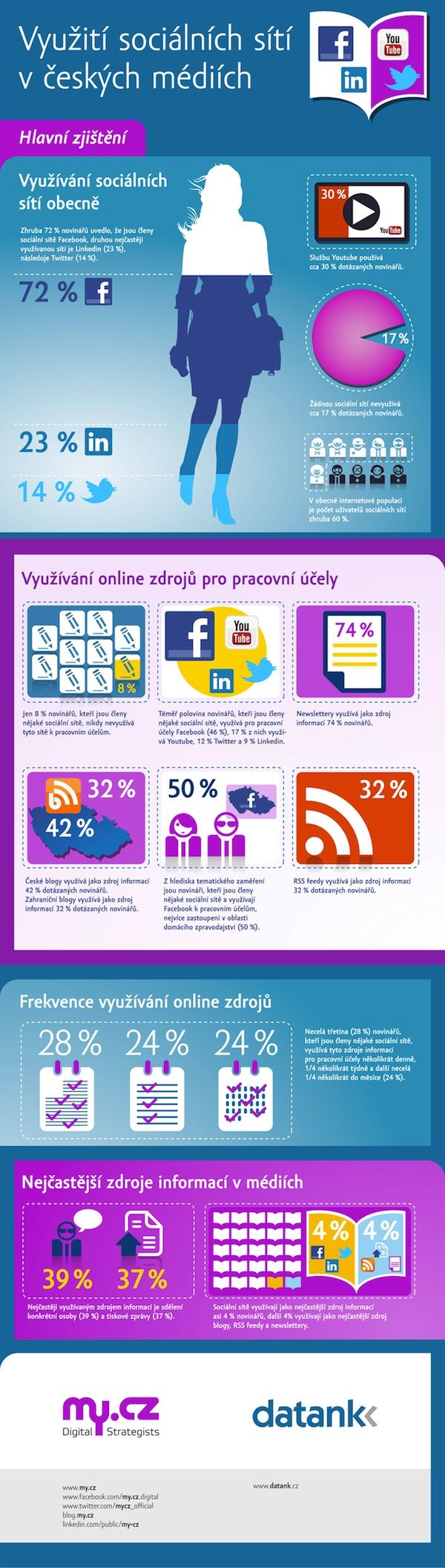How Czech press & online media use Facebook, YouTube and other social media tools.